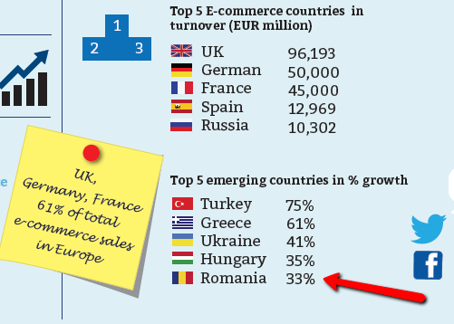 top tari ecommerce europa