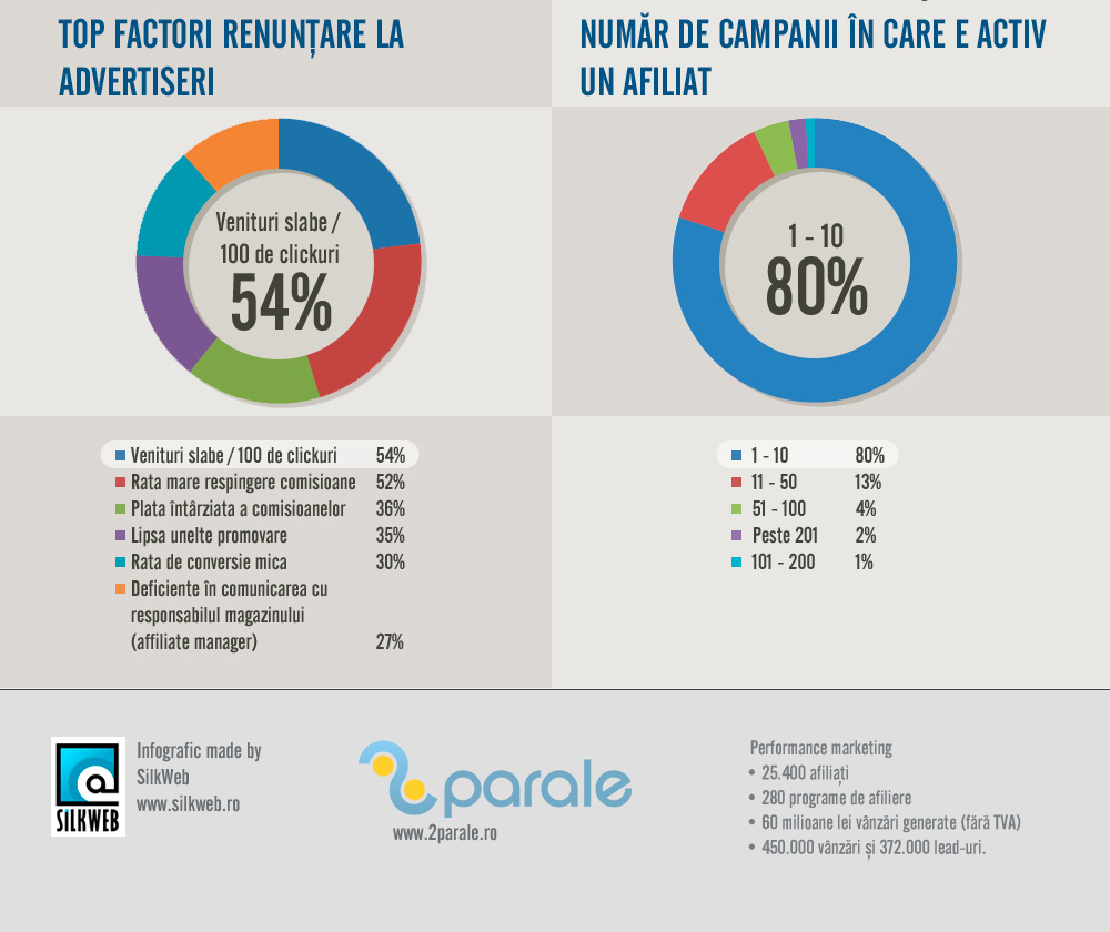 Afilierea in Romania 2013 - infografic