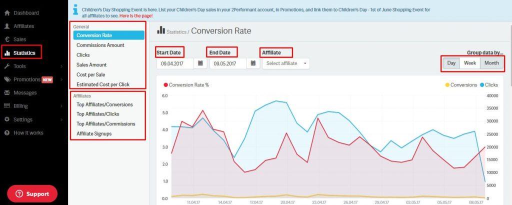 affiliate program statistics