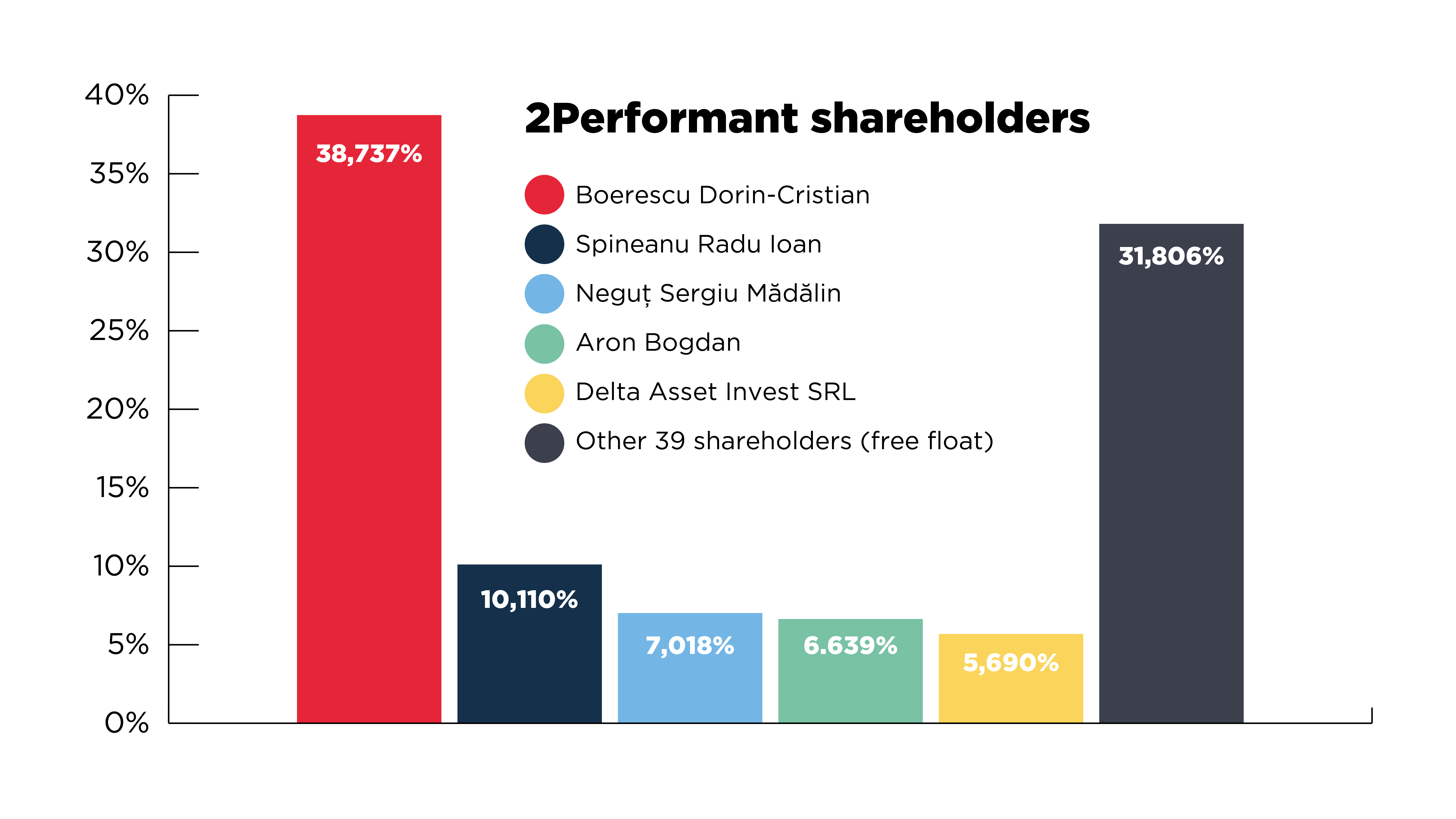 2Performant shareholder structure